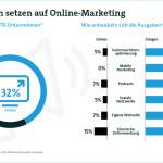 Infografik: Unternehmen setzen auf Online Marketing. Quelle: Bitkom